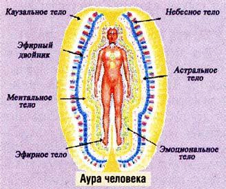 энергетическое тело