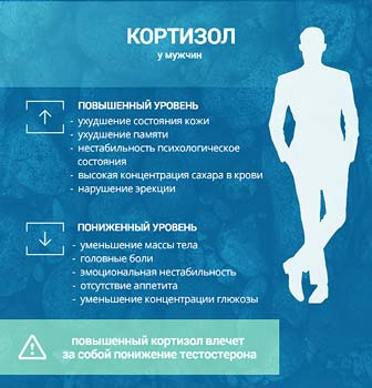 уровень кортизола