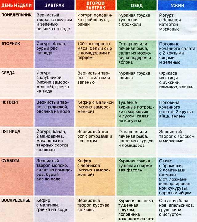 Быстрая Белкова Диета. Белковая диета на неделю — минус 6 кг за 7 дней (меню на каждый день)